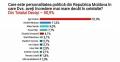 SONDAJ: PRESEDINTELE RM – LIDER LA CAPITOLUL INCREDERE IN POLITICIENI