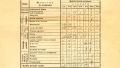Materiile care se studiau in scolile din Romania in 1940