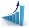 VOLUMUL PRODUCŢIEI INDUSTRIALE A CRESCUT CU 6,3%