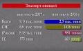 IGOR DODON: PROVOCARILE POLITICE NU POT AFECTA RELATIILE NOASTRE STRATEGICE CU RUSIA